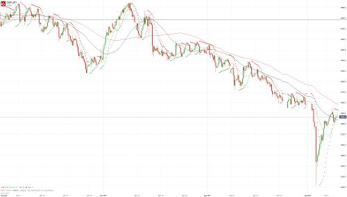 Прогноз GBP/JPY от 09.01.19