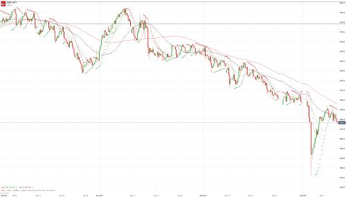 Прогноз GBP/JPY от 10.01.19