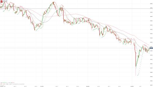 Прогноз GBP/JPY от 11.01.19
