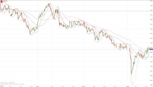 Прогноз GBP/JPY от 15.01.19
