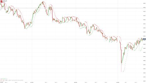 Прогноз GBP/JPY от 17.01.19