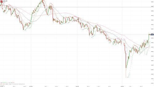 Прогноз GBP/JPY от 18.01.19
