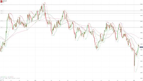 Прогноз GBP/JPY от 21.01.19