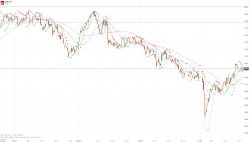 Прогноз GBP/JPY от 22.01.19