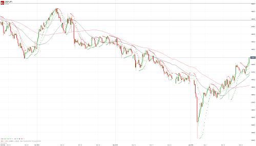 Прогноз GBP/JPY от 23.01.19