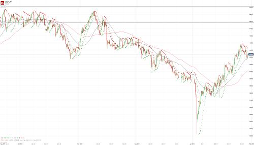 Прогноз GBP/JPY от 30.01.19