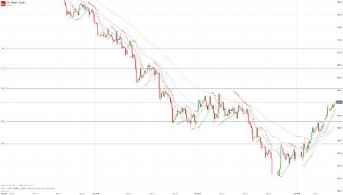 Прогноз по нефти (OIL) от 11.01.19