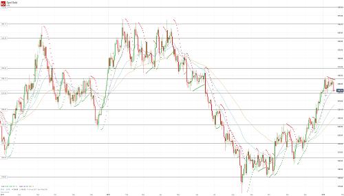 Прогноз по золоту (GOLD) от 21.01.19