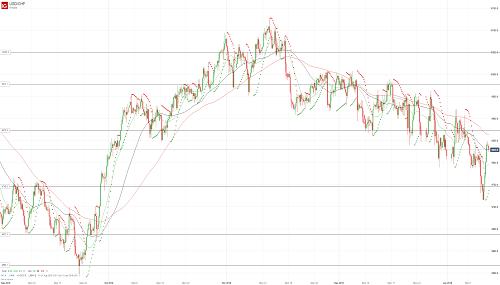 Прогноз USD/CHF от 11.01.19