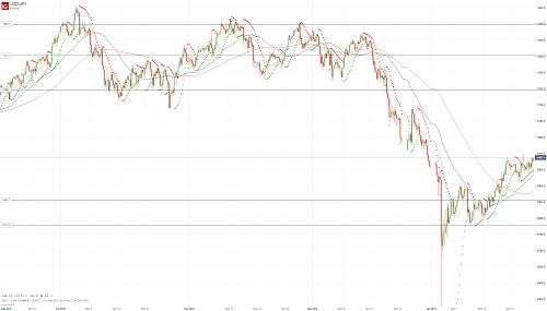 Прогноз USD/JPY от 25.01.19