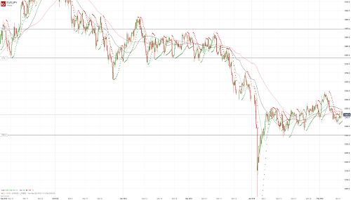 Прогноз EUR/JPY от 12.02.19