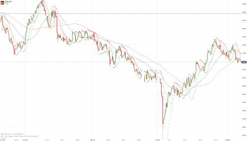 Прогноз GBP/JPY от 07.02.19