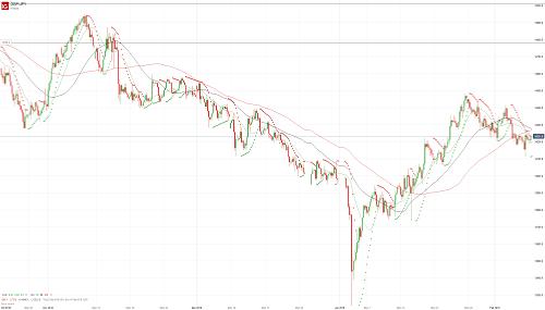 Прогноз GBP/JPY от 08.02.19