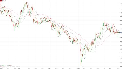 Прогноз GBP/JPY от 11.02.19