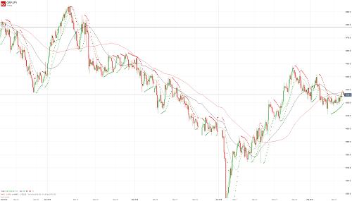 Прогноз GBP/JPY от 13.02.19