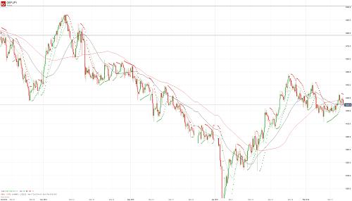 Прогноз GBP/JPY от 14.02.19