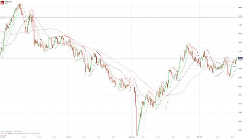 Прогноз GBP/JPY от 19.02.19