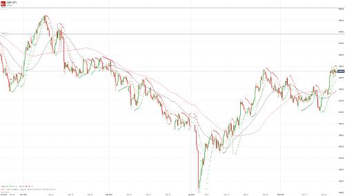Прогноз GBP/JPY от 21.02.19