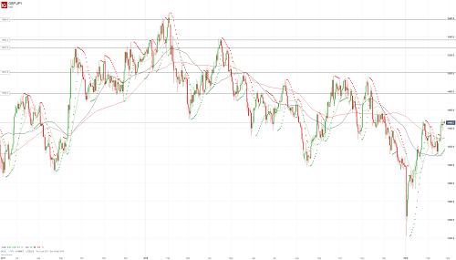 Прогноз GBP/JPY от 25.02.19
