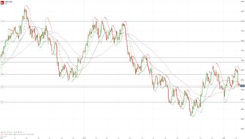 Прогноз NZD/USD от 11.02.19