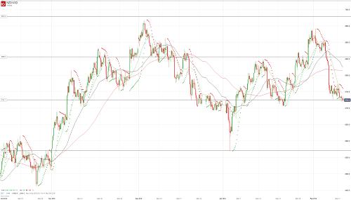 Прогноз NZD/USD от 12.02.19