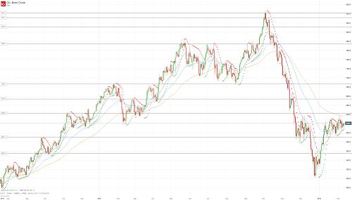 Прогноз по нефти (OIL) от 11.02.19