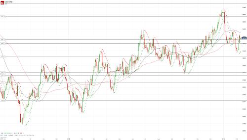 Прогноз USD/CAD от 11.02.19