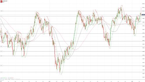 Прогноз USD/CHF от 11.02.19