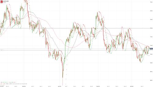 Прогноз AUD/USD от 15.03.10