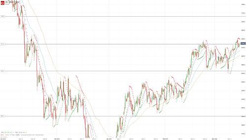 Прогноз по нефти (OIL) от 15.03.19