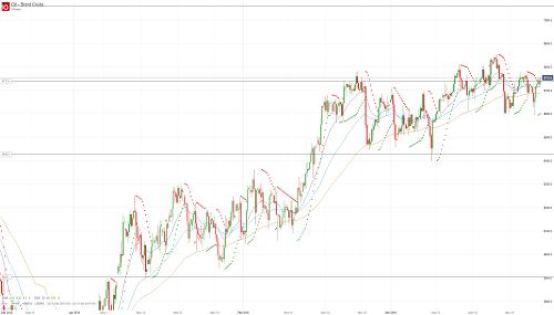 Прогноз по нефти (OIL) от 29.03.19