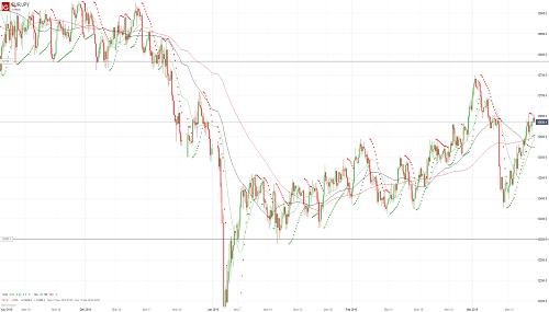 Прогноз EUR/JPY от 15.03.19