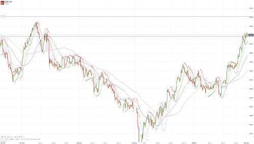 Прогноз GBP/JPY от 01.03.19