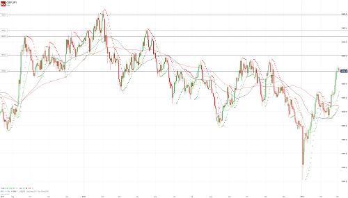 Прогноз GBP/JPY от 04.03.19
