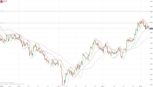 Прогноз GBP/JPY от 07.03.19