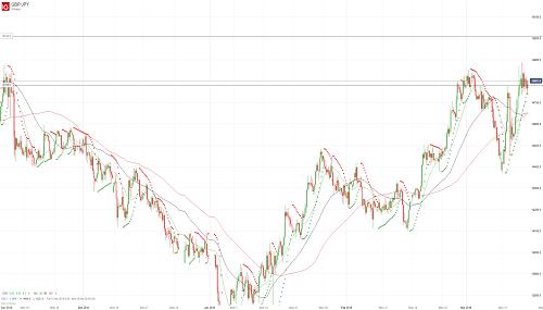 Прогноз GBP/JPY от 15.03.19