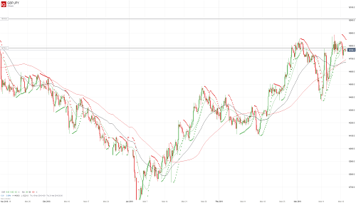 Прогноз GBP/JPY от 19.03.19