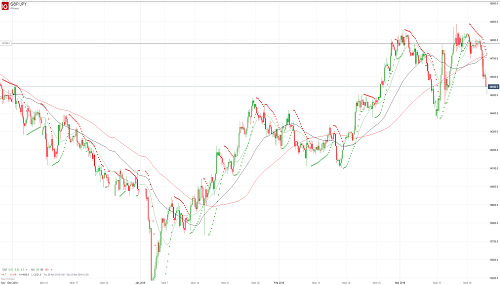 Прогноз GBP/JPY от 21.03.19
