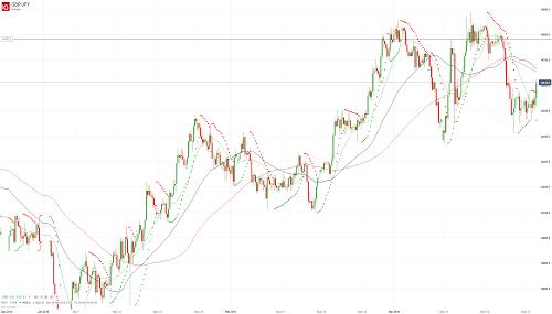 Прогноз GBP/JPY от 26.03.19