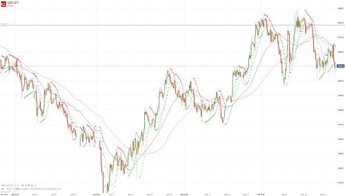 Прогноз GBP/JPY от 28.03.19