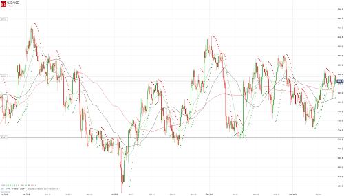 Прогноз NZD/USD от 15.03.19