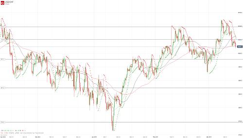 Прогноз USD/CHF от 15.03.19