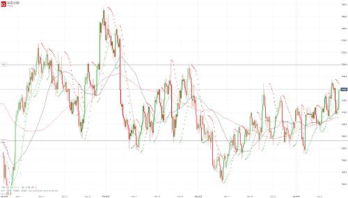 Прогноз AUD/USD от 12.04.19
