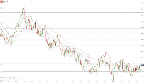 Прогноз AUD/USD от 15.04.19