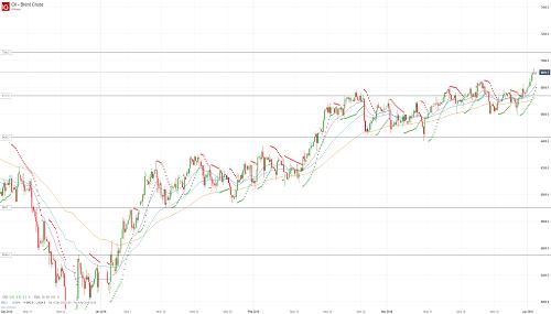 Прогноз по нефти (OIL) от 02.04.19