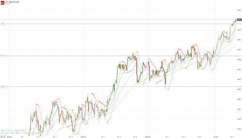 Прогноз по нефти (OIL) от 09.04.19