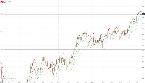 Прогноз по нефти (OIL) от 10.04.19