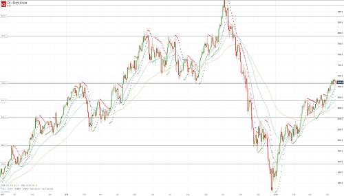 Прогноз по нефти (OIL) от 15.04.19