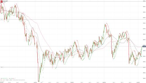 Прогноз EUR/JPY от 03.04.19
