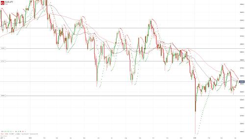 Прогноз EUR/JPY от 08.04.19